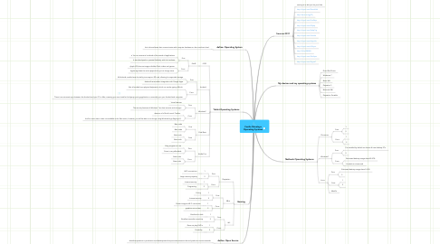 Mind Map: Cesilio Morataya Operating Systems