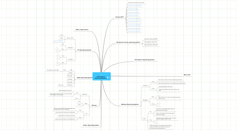 Mind Map: Jimmy Barron Operating Systems