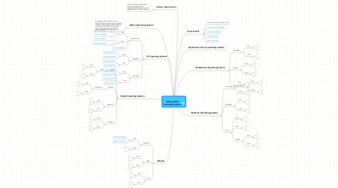 Mind Map: Ashley Valdez Operating Systems