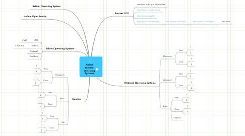 Mind Map: Amber Montiel Operating Systems