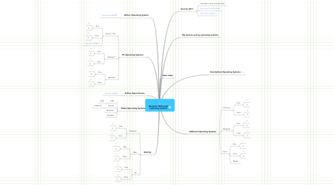 Mind Map: Benjamin Reifsnyder Operating Systems