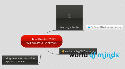 Mind Map: TEDxRotterdam2011 Willem-Paul Brinkman
