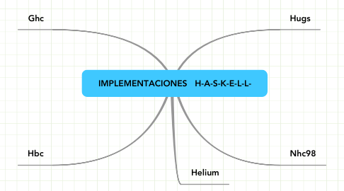 Mind Map: IMPLEMENTACIONES   H-A-S-K-E-L-L-