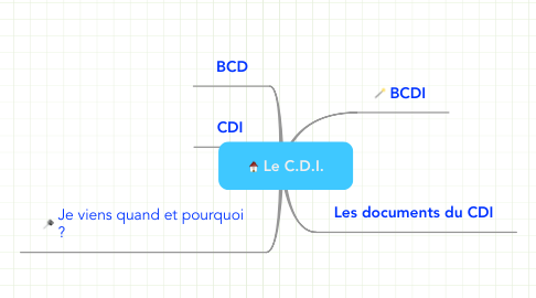 Mind Map: Le C.D.I.