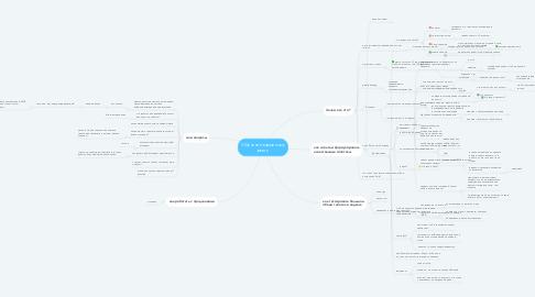 Mind Map: Обучение взрывному росту