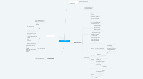 Mind Map: Diseño de la Red Física