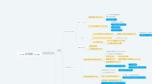 Mind Map: 商品開発部課題: 「投下予算に見合う商品開発による会社貢献」