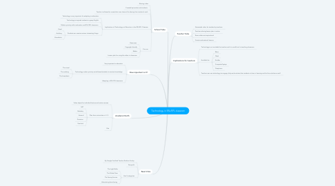 Mind Map: Technology in ESL/EFL classrom