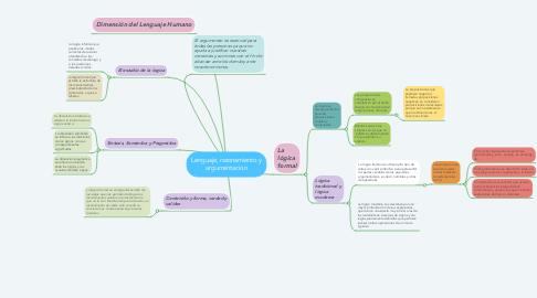 Mind Map: Lenguaje, razonamiento y argumentacion