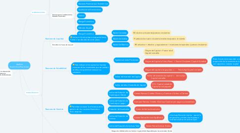 Mind Map: Análisis Económico-Financiero