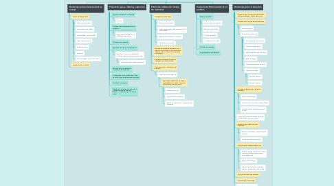 Mind Map: Elementos para el diseño y manejo de un almacén
