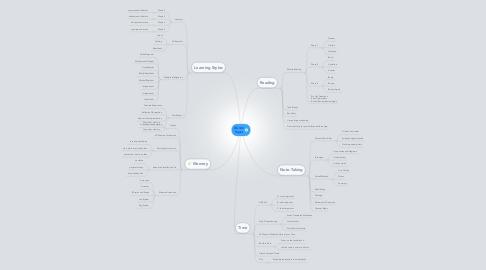 Mind Map: GS-143 Topics
