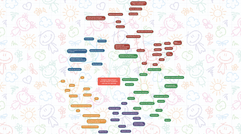 Mind Map: Pediatric Department: Provide better treatment and care for sick kids