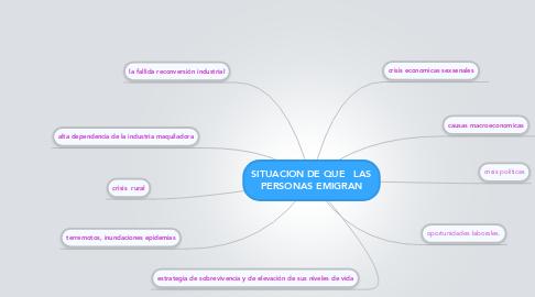 Mind Map: SITUACION DE QUE   LAS PERSONAS EMIGRAN