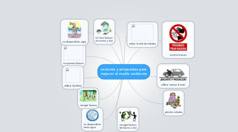 Mind Map: acciones y propuestas para mejorar el medio ambiente