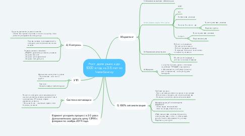 Mind Map: Рост доли рынка до 5000 в год за 3-5 лет по Челябинску