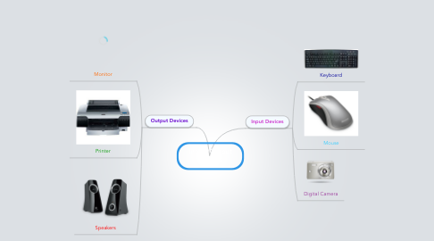 Mind Map: Input /Output Devices