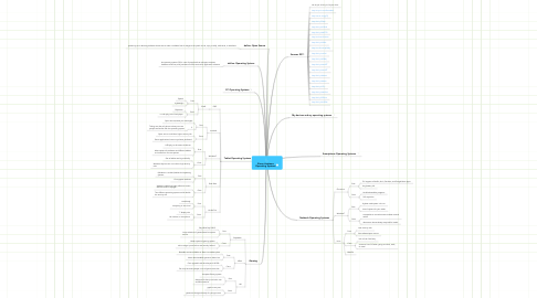 Mind Map: Shaun Andrews Operating Systems