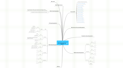 Mind Map: Marc Staudt Operating Systems