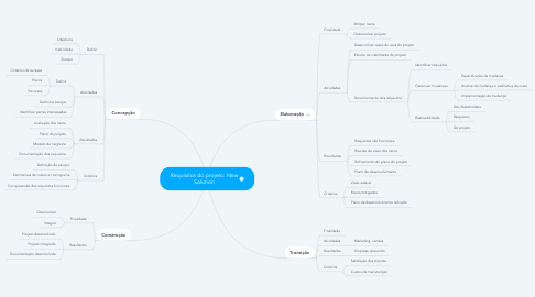 Mind Map: Requisitos do projeto: New Solution