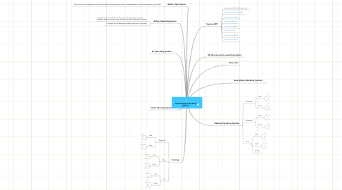 Mind Map: Aarika Begay Operating Systems