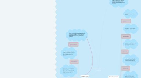 Mind Map: Clasificación de las figuras literarias