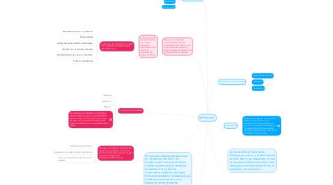 Mind Map: El Marxismo