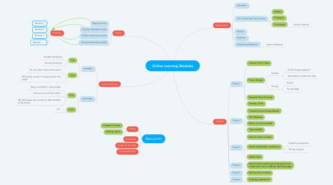 Mind Map: Online Learning Modules
