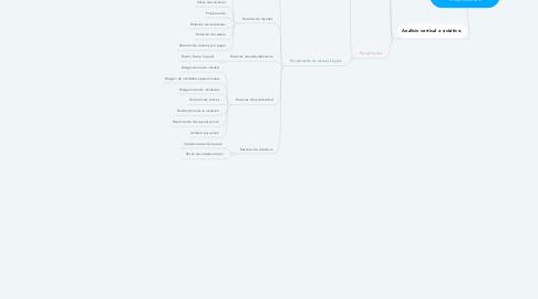 Mind Map: Métodos de Análisis financieros