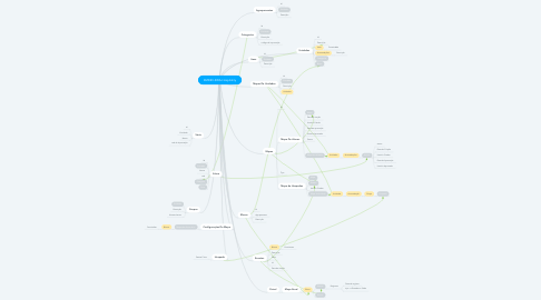 Mind Map: EMDEV-SWA-Hospitality
