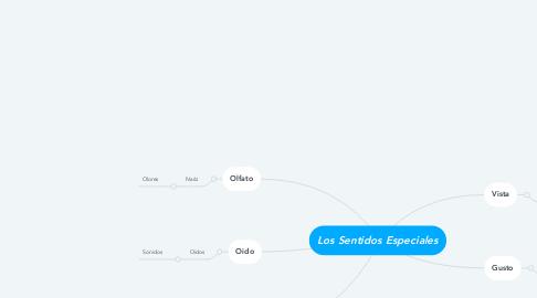 Mind Map: Los Sentidos Especiales