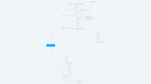 Mind Map: Ai Automation Initiative - Projects