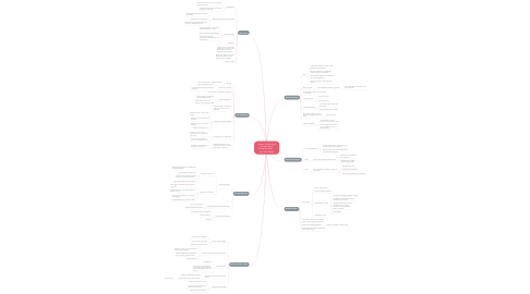 Mind Map: Human Trafficking & Forced Labour; Conceptual Map       By: Anne Steele
