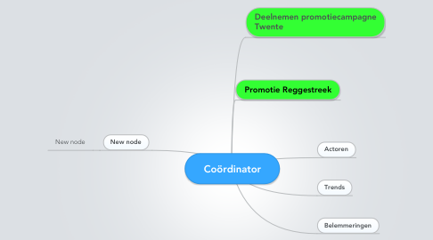 Mind Map: Coördinator