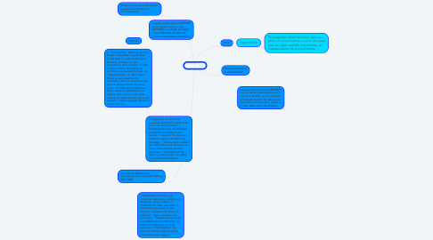 Mind Map: MIPYME