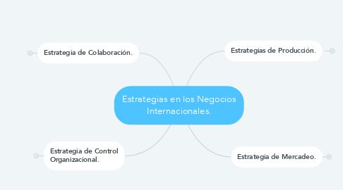 Mind Map: Estrategias en los Negocios Internacionales.