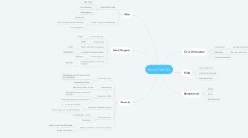 Mind Map: Action Plan QCI