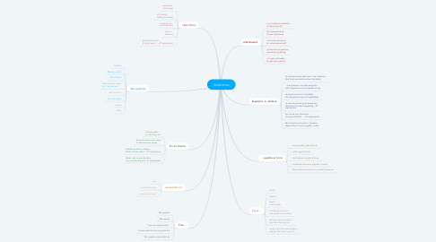 Mind Map: Sinónimos