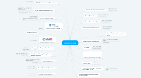 Mind Map: International Financing Institutions and Funds