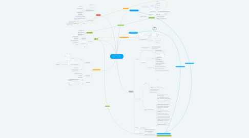 Mind Map: Actual Trends & Future of Payments