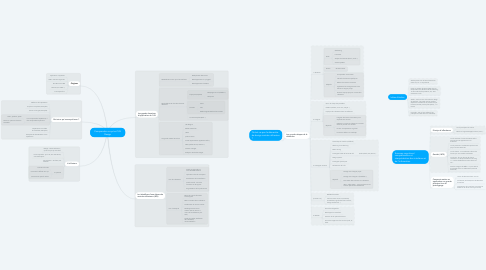 Mind Map: Comprendre ce qu'est l'UX Design