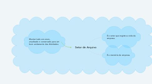 Mind Map: Setor de Arquivo