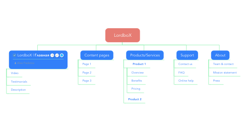 Mind Map: LordboX