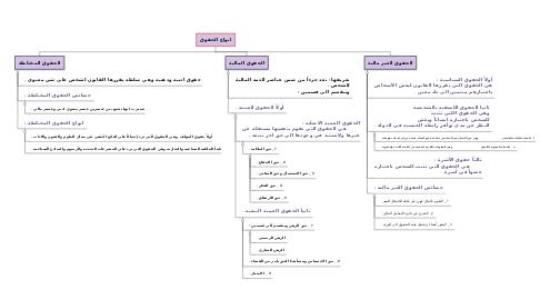 Mind Map: انواع الحقوق