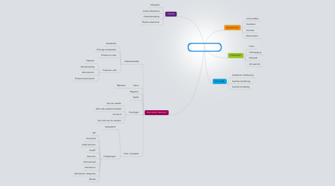 Mind Map: Theorie Beleveniseconomie Pine & Gilmore, 1999