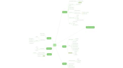 Mind Map: PPB