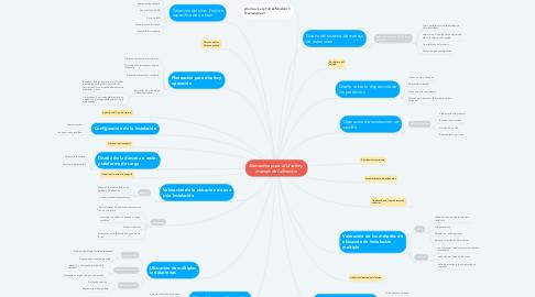Mind Map: Elementos para el diseño y  manejo del almacén.