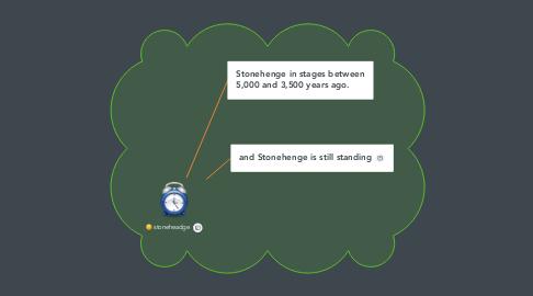 Mind Map: stoneheadge