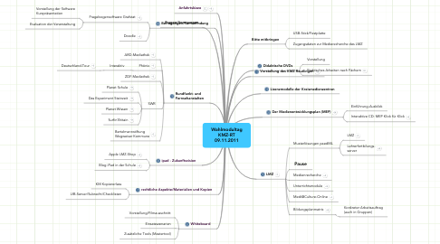 Mind Map: Wahlmodultag  KMZ-RT  09.11.2011