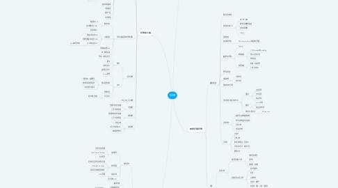 Mind Map: 記憶